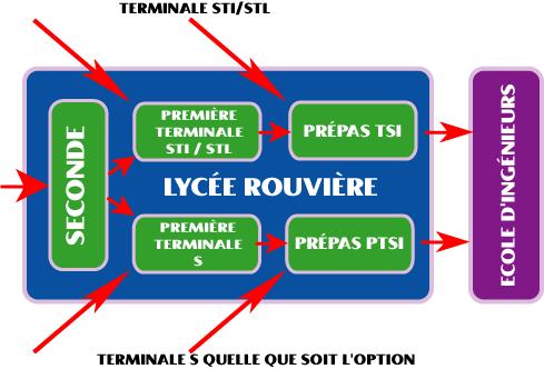 résultat pt rouvière 2016