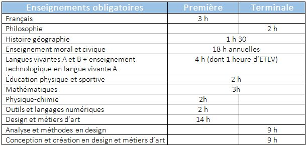 STD2A_horaires